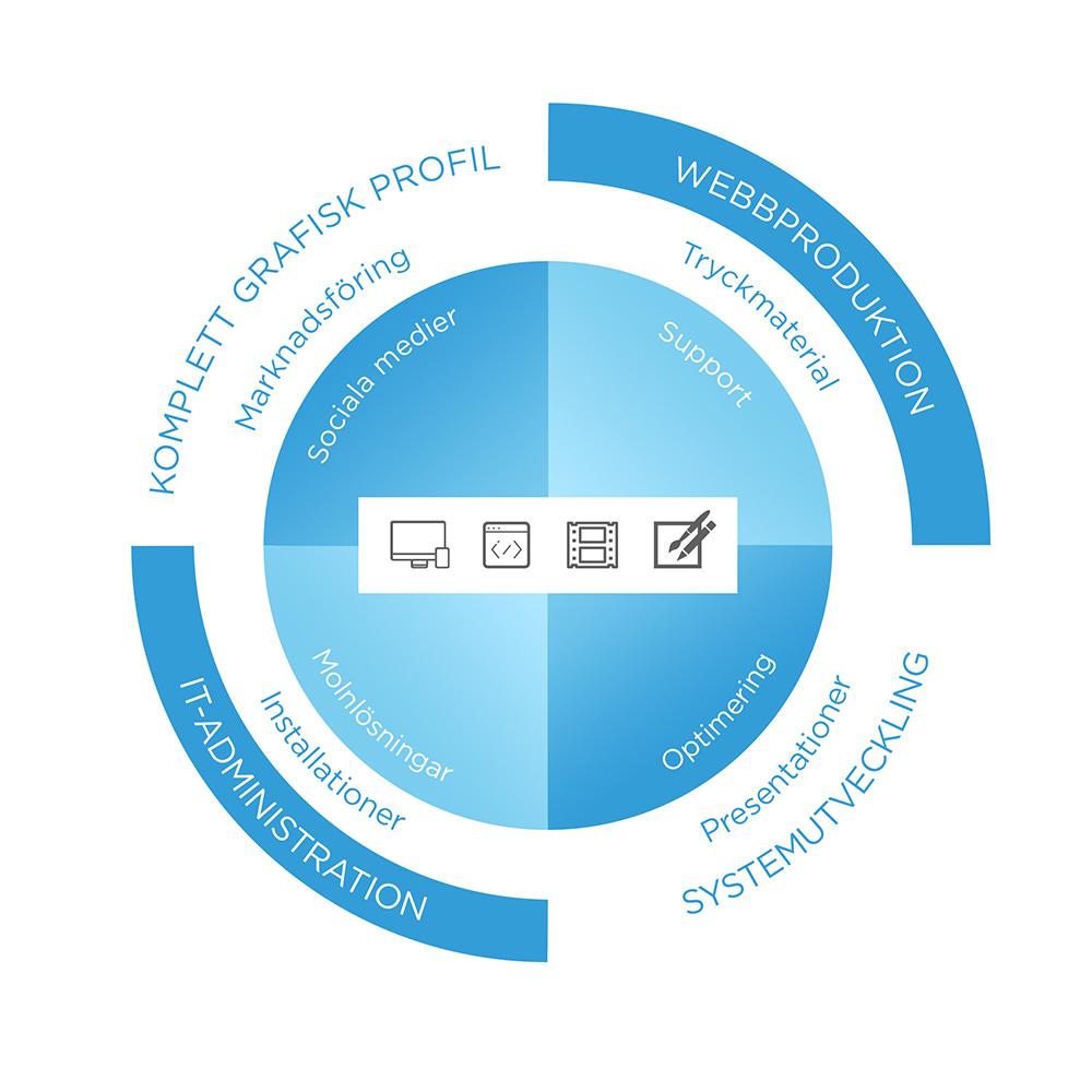 Om oss - Avyno webbyrå i Malmö hjälper dig med helhetslösningar inom webbdesign, webbfilm, utveckling, hosting, bilder och grafisk design